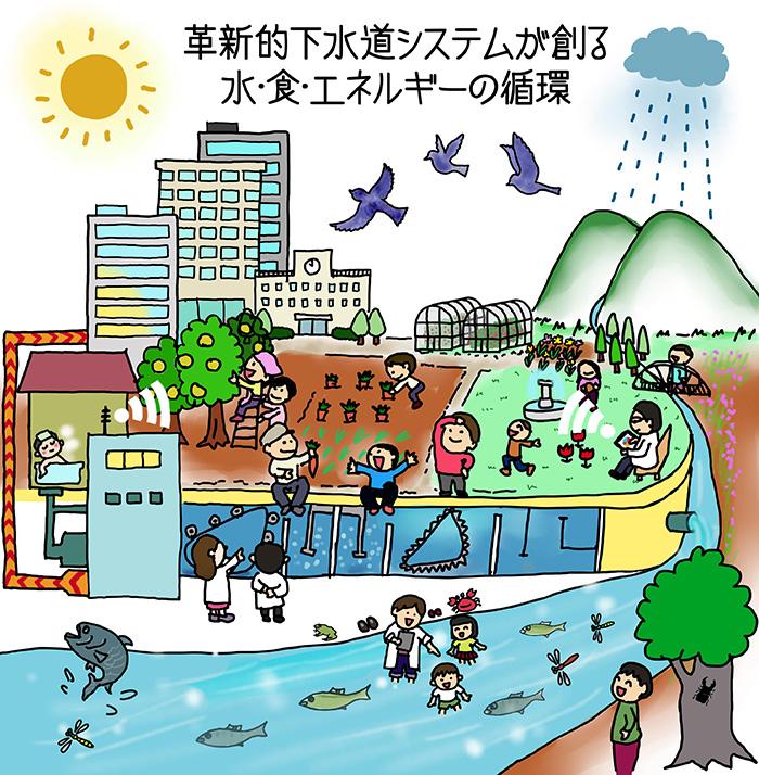 革新的下水道システムが創る水・食・エネルギーの循環
